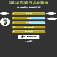 Cristian Ponde vs Joao Diogo h2h player stats