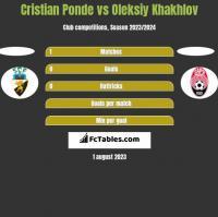 Cristian Ponde vs Oleksiy Khakhlov h2h player stats