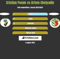 Cristian Ponde vs Artem Chelyadin h2h player stats