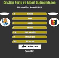 Cristian Portu vs Albert Gudmundsson h2h player stats