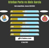 Cristian Portu vs Aleix Garcia h2h player stats