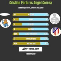Cristian Portu vs Angel Correa h2h player stats
