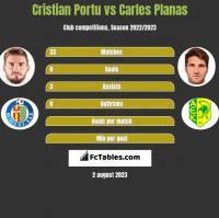 Cristian Portu vs Carles Planas h2h player stats