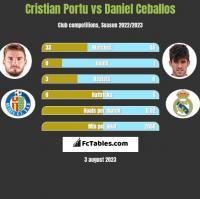 Cristian Portu vs Daniel Ceballos h2h player stats