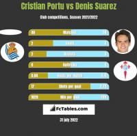 Cristian Portu vs Denis Suarez h2h player stats