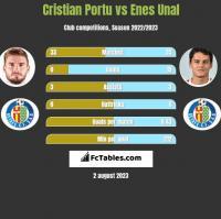 Cristian Portu vs Enes Unal h2h player stats