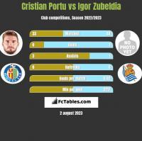 Cristian Portu vs Igor Zubeldia h2h player stats