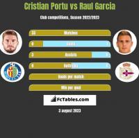 Cristian Portu vs Raul Garcia h2h player stats