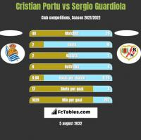 Cristian Portu vs Sergio Guardiola h2h player stats