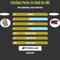 Cristian Portu vs Dani De Wit h2h player stats