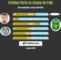 Cristian Portu vs Seung-Ho Paik h2h player stats