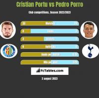 Cristian Portu vs Pedro Porro h2h player stats