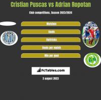 Cristian Puscas vs Adrian Ropotan h2h player stats