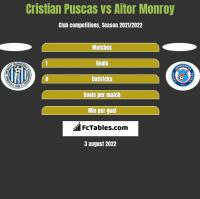 Cristian Puscas vs Aitor Monroy h2h player stats