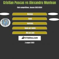 Cristian Puscas vs Alexandru Muntean h2h player stats