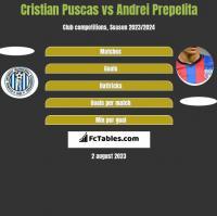Cristian Puscas vs Andrei Prepelita h2h player stats
