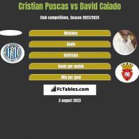 Cristian Puscas vs David Caiado h2h player stats