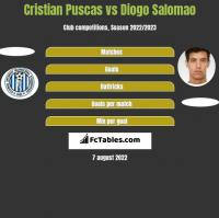 Cristian Puscas vs Diogo Salomao h2h player stats