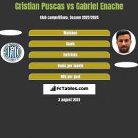 Cristian Puscas vs Gabriel Enache h2h player stats