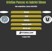 Cristian Puscas vs Gabriel Simon h2h player stats