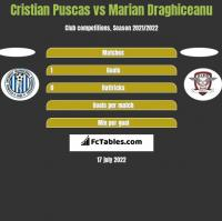 Cristian Puscas vs Marian Draghiceanu h2h player stats
