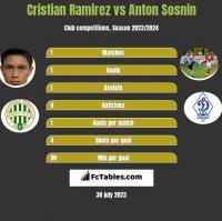 Cristian Ramirez vs Anton Sosnin h2h player stats