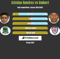 Cristian Ramirez vs Dalbert h2h player stats