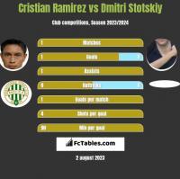 Cristian Ramirez vs Dmitri Stotskiy h2h player stats
