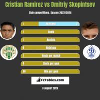 Cristian Ramirez vs Dmitriy Skopintsev h2h player stats