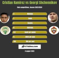 Cristian Ramirez vs Gieorgij Szczennikow h2h player stats