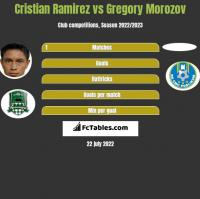 Cristian Ramirez vs Gregory Morozov h2h player stats