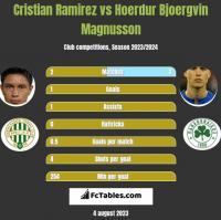 Cristian Ramirez vs Hoerdur Bjoergvin Magnusson h2h player stats