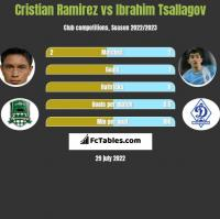 Cristian Ramirez vs Ibrahim Tsallagov h2h player stats