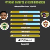 Cristian Ramirez vs Kirył Nababkin h2h player stats