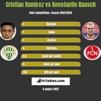 Cristian Ramirez vs Konstantin Rausch h2h player stats