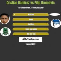 Cristian Ramirez vs Filip Uremovic h2h player stats