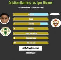 Cristian Ramirez vs Igor Diveev h2h player stats