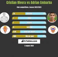 Cristian Rivera vs Adrian Embarba h2h player stats