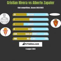 Cristian Rivera vs Alberto Zapater h2h player stats