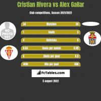 Cristian Rivera vs Alex Gallar h2h player stats