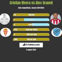 Cristian Rivera vs Alex Granell h2h player stats