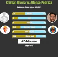 Cristian Rivera vs Alfonso Pedraza h2h player stats