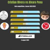 Cristian Rivera vs Alvaro Pena h2h player stats