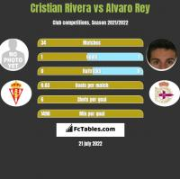 Cristian Rivera vs Alvaro Rey h2h player stats