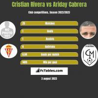 Cristian Rivera vs Ariday Cabrera h2h player stats