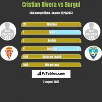 Cristian Rivera vs Burgui h2h player stats