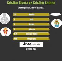 Cristian Rivera vs Cristian Cedres h2h player stats