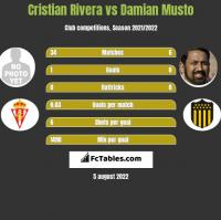 Cristian Rivera vs Damian Musto h2h player stats
