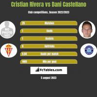 Cristian Rivera vs Dani Castellano h2h player stats
