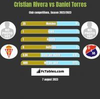 Cristian Rivera vs Daniel Torres h2h player stats
